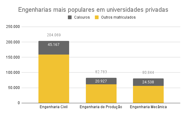 Engenharias mais procuradas em universidades privadas
