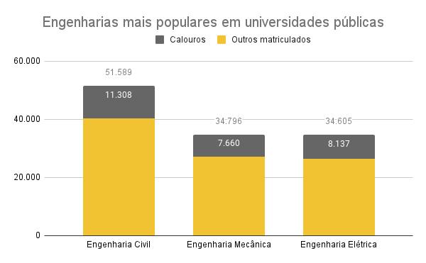 Engenharias mais procuradas em universidades públicas